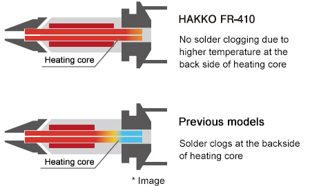 Improvement in heating core