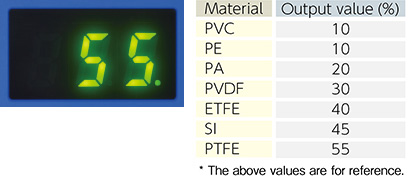 Output setting by the unit of 5%. Easy to set optimum output level as per material.