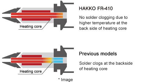 Improvement in heating core