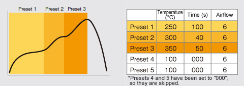 Chain presets function for making a simple thermal profileChain presets function